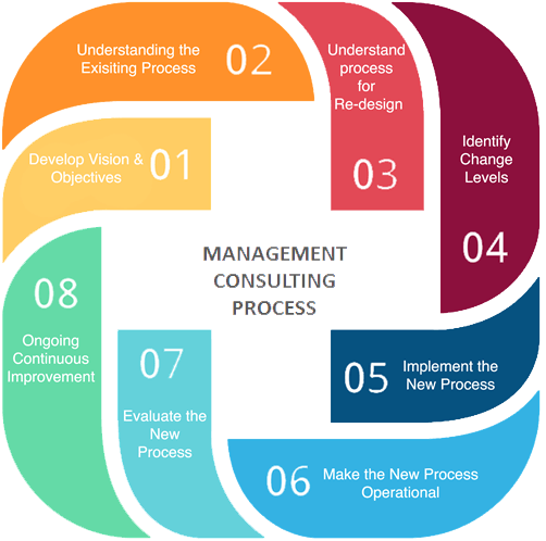 Management Consulting Process